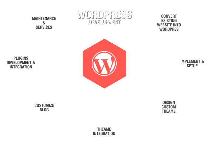 wordpress development Wordpress is free web software you can use to create beautiful websites, blogs, or apps if you want to learn wordpress development, you're in the right placewe've built a comprehensive guide to.